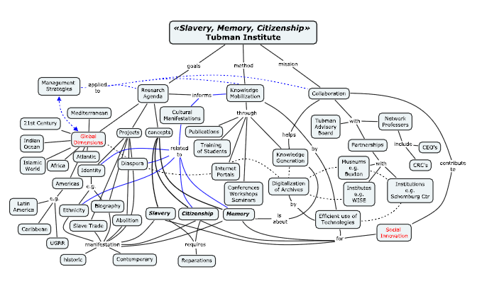 MCRI - Diagram 1 - Slavery Memory Citizenship Schema