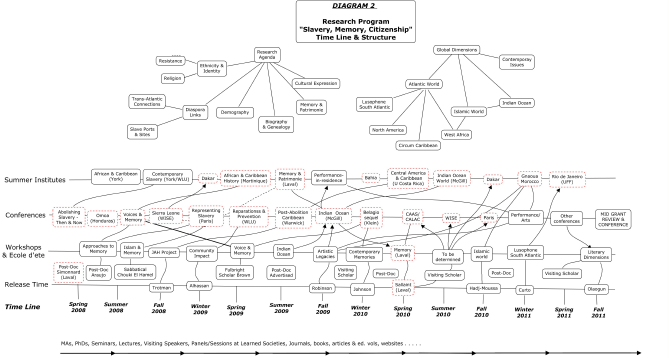 MCRI - Diagram 2 - Research Program Timeline and Structure